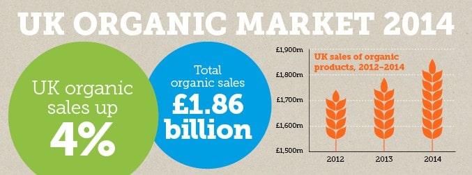 Top 5 organic food brands for Organic soil uk